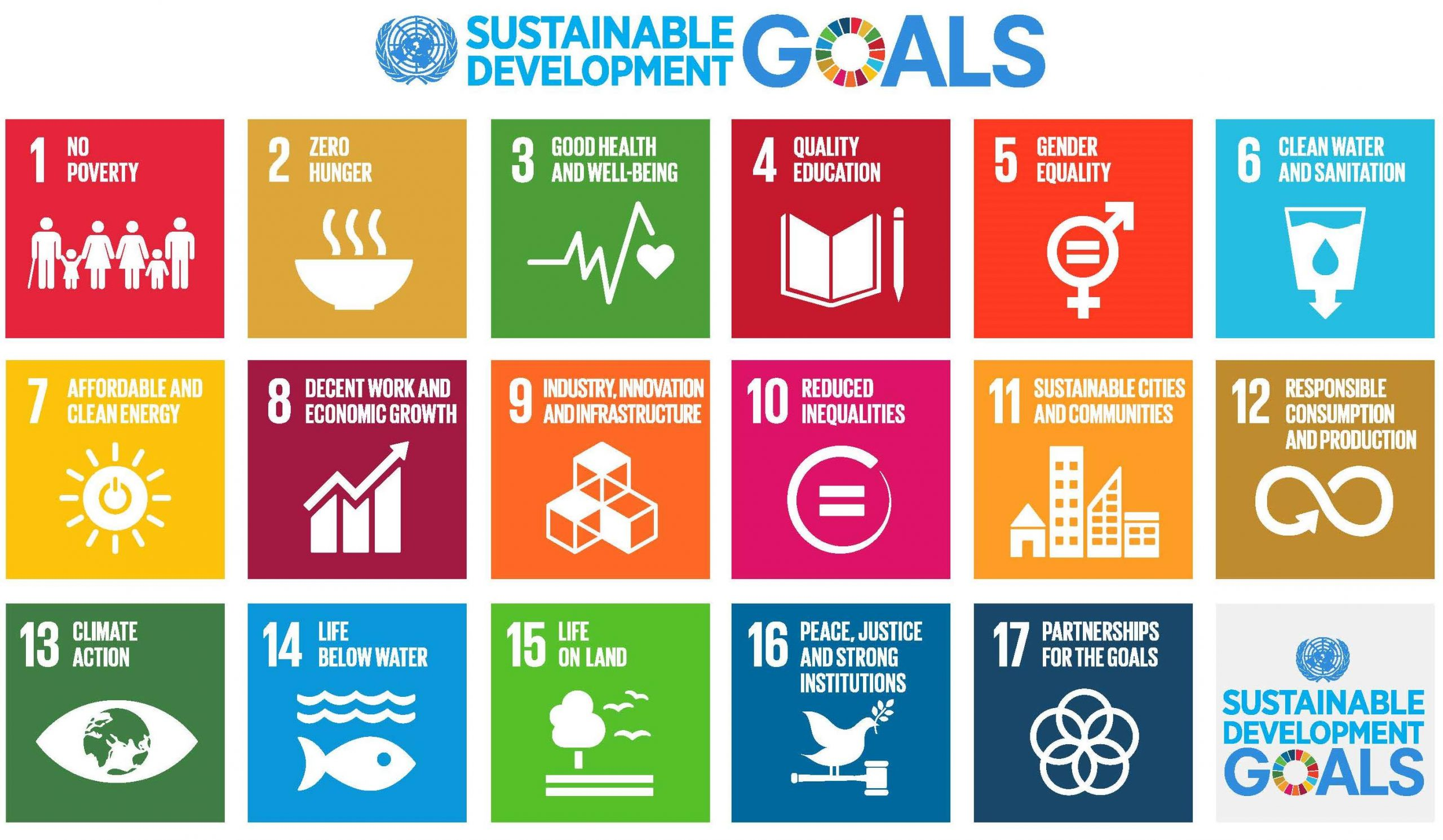 An image of the UN's 17 sustainable development goals. 1. Poverty 2. Zero Hunger 3. Good Health and Well-being 4. Quality Education 5. Gender Equality 6. Clean Water and Sanitation 7. Affordable and Clean Energy 8. Decent Work and Economic Growth 9. Industry Innovation and Infrastructure 10. Reduced Inequalities 11. Sustainable cities and communities 12. Responsible Consumption no Production 13. Climate Action 14. Life Below Water 15. Life On Land 16. Peace Justice and Strong Institutions 17. Partnerships For The Goals