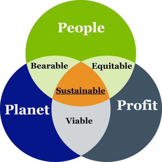 , Sustainability As A Sales Tool